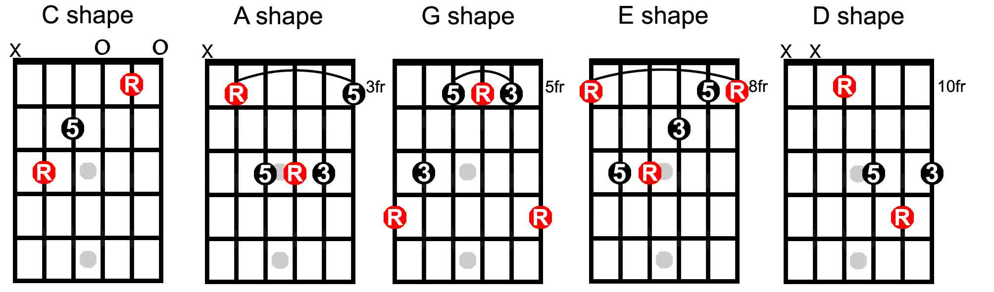 What is the caged system the keys to the fretboard guitarhabits lets hexwebz Gallery