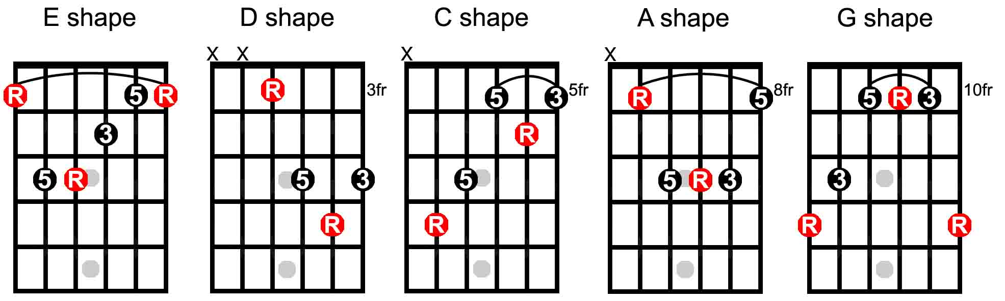 What is the caged system the keys to the fretboard guitarhabits learn the 5 chord shapes c a g e and d move all 5 chord shapes up the neck learn where the root notes are positioned in each chord shape hexwebz Choice Image