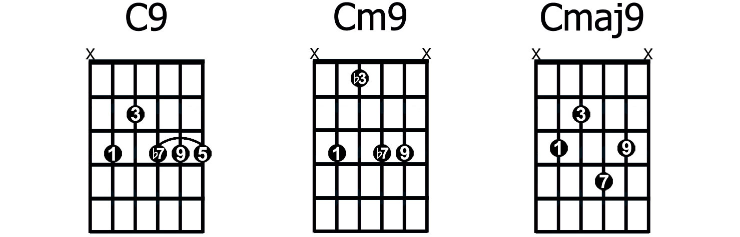 Extended Chords 9th 11th 13th for Guitar - GUITARHABITS
