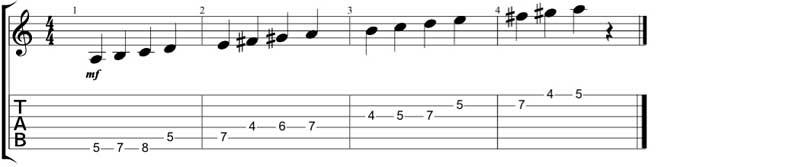 A-Melodic-Minor-Scale