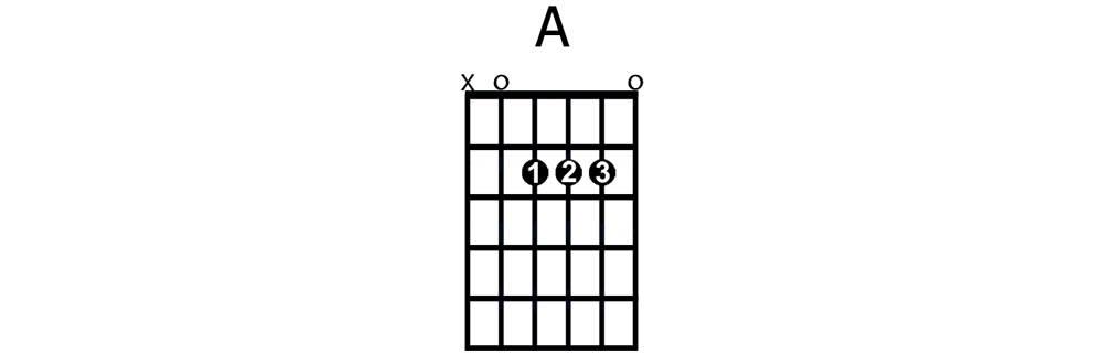 A major chord - beginner guitar chord