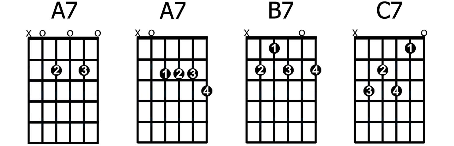 A7 A7 B7 C7 Guitarhabits