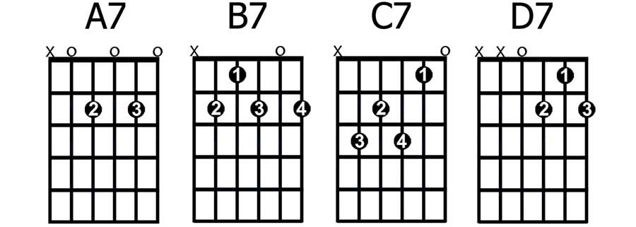 B7 Chord Guitar Image Collections Chord Guitar Finger Position