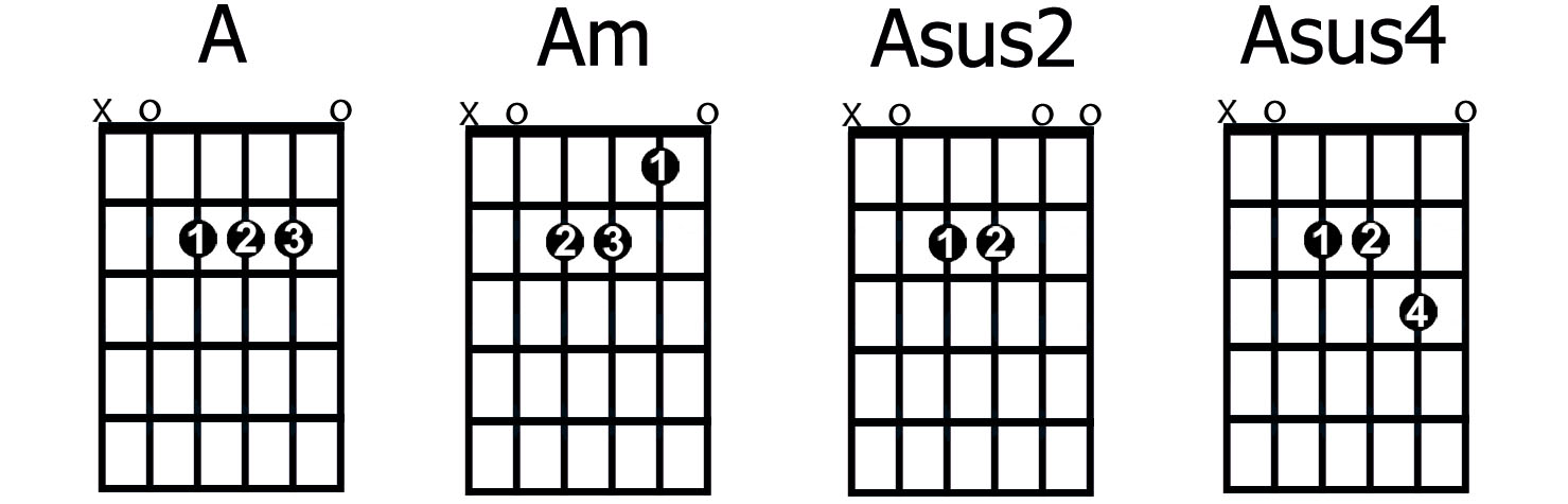 How to Play and Apply Sus2 and Sus4 Chords - GUITARHABITS