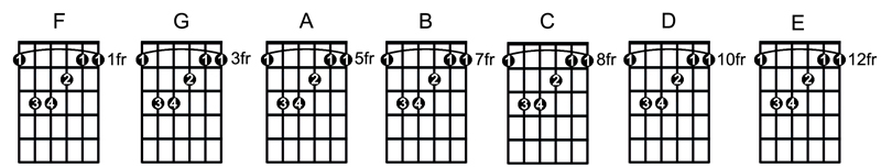 How to Play, Locate, Memorize and Practice Bar Chords ...