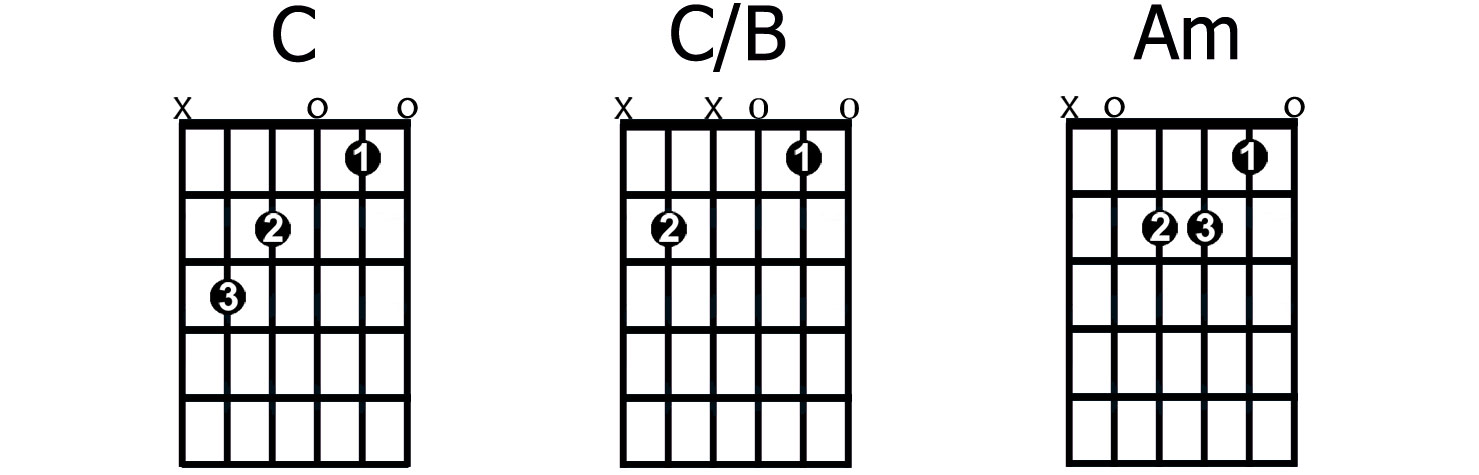 Learn how to play Lead guitar for Sinhala Songs  Scales