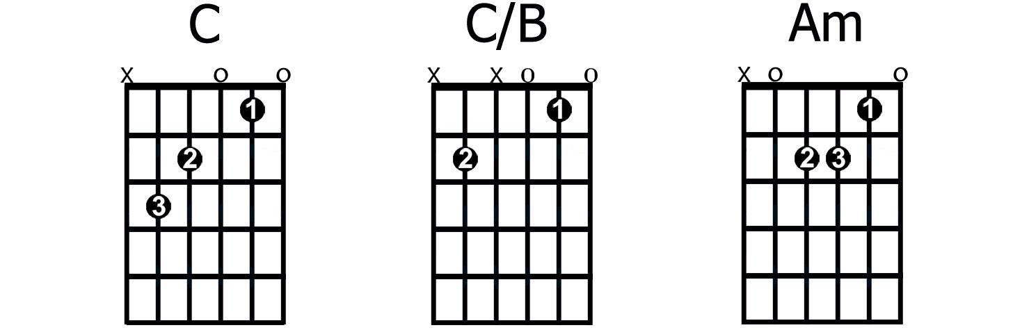 C/B slash chord