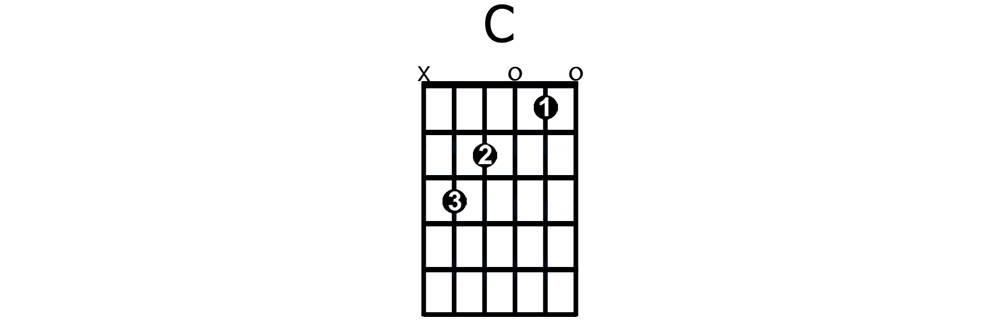 C major chord - beginner guitar chord
