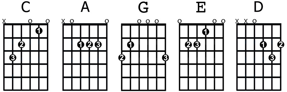 G Chord Guitar Finger Position 1   index finger  2   middle