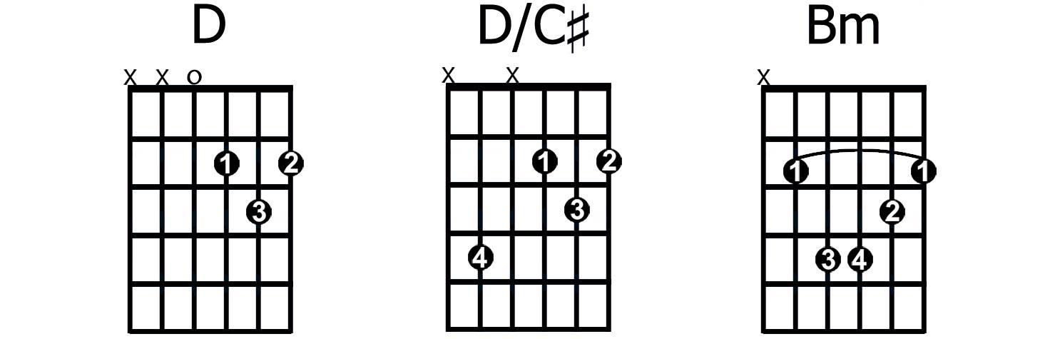 D/C# slash chord