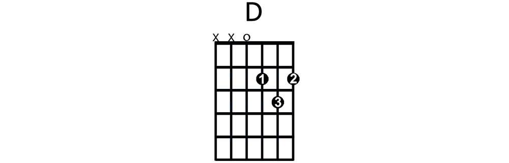 D major chord - beginner guitar chord