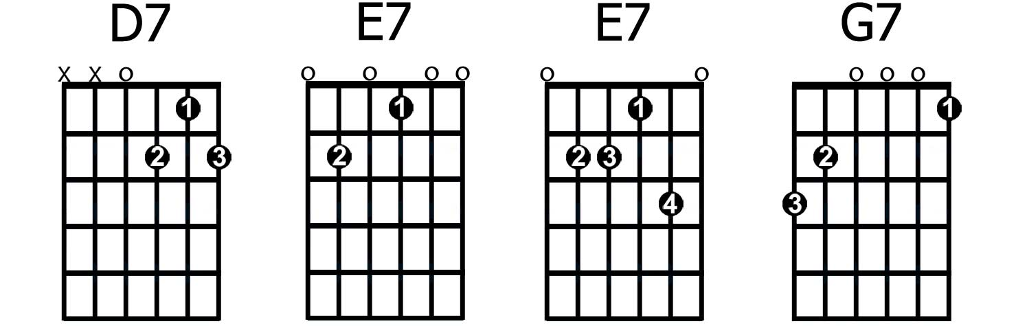 How To Play And Apply Dominant 7th Chords Guitarhabits