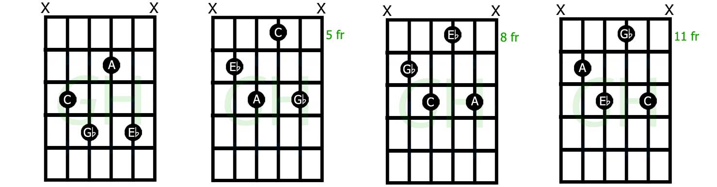 Dim7 diminished 7th chord shapes