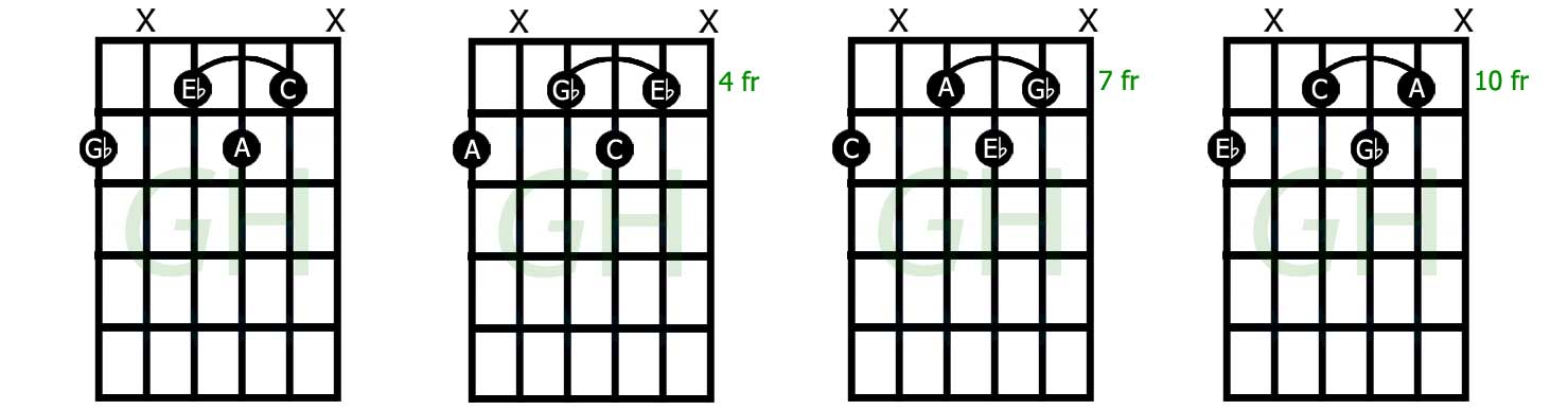 Decrease the diagrams of the seventh chord forms