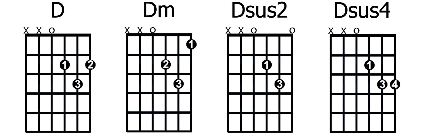 Guitar Chord D Sus Diagram Wiring Diagram For Light Switch