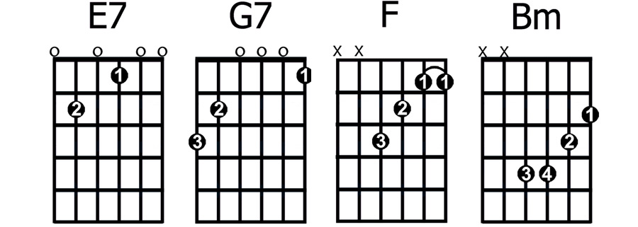 Guitar guitar chords e7 : The 8 Second Most Important Guitar Chords For Beginners - GUITARHABITS