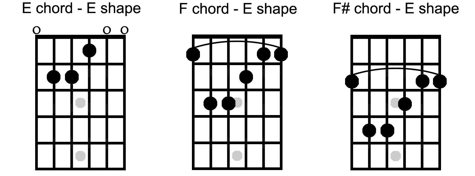 What is the caged system the keys to the fretboard guitarhabits all 5 chord shapes are organized in the caged sequence spread across the entire fretboard the order of the chords in the sequence always remains the same hexwebz Gallery