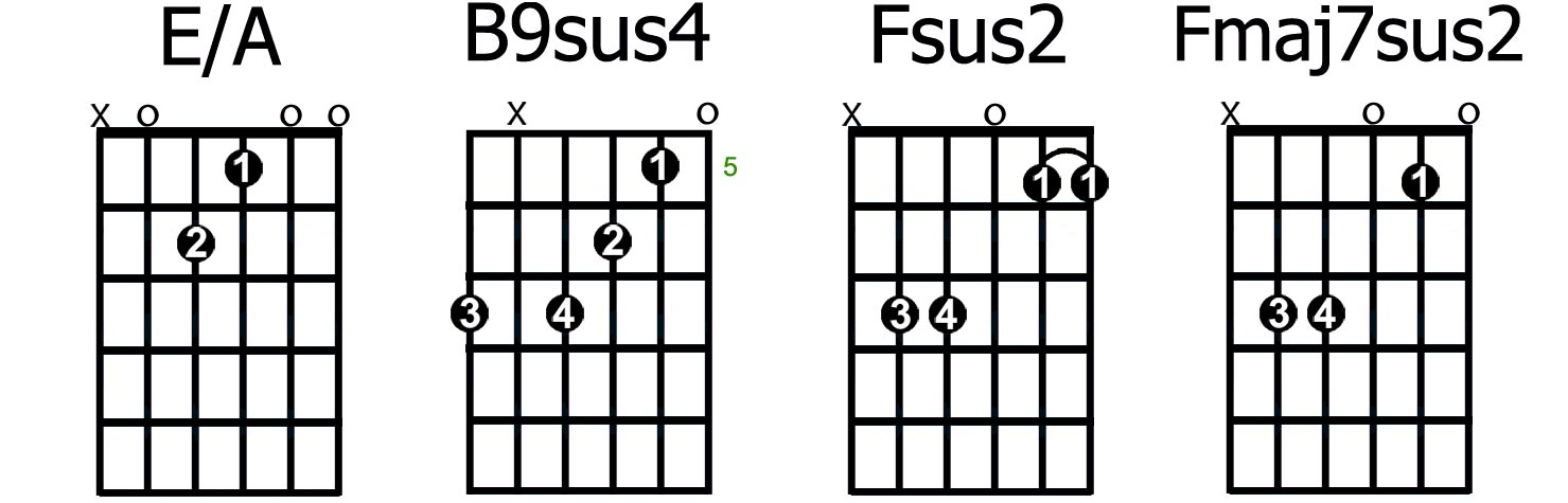 Top 12 Favourite Sounding Guitar Chords Guitarhabits