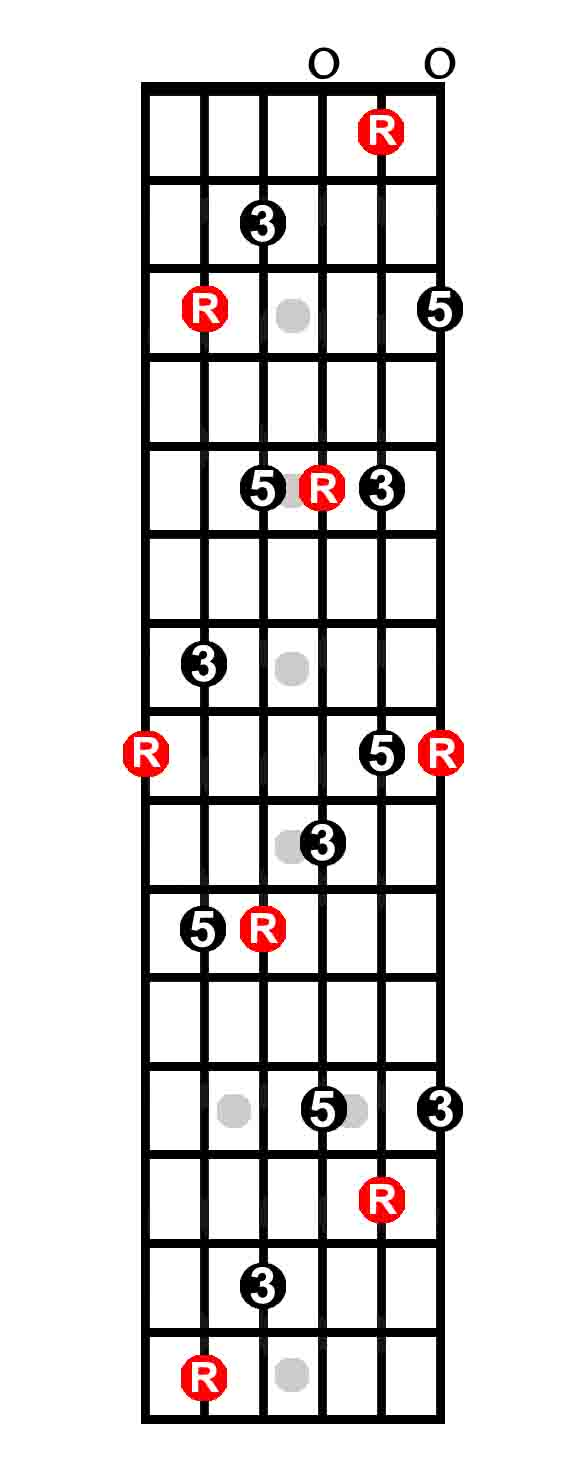 What is the caged system the keys to the fretboard guitarhabits on hexwebz Gallery