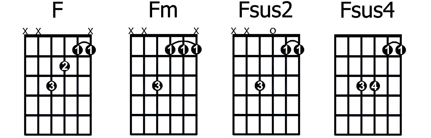 How To Play And Apply Sus2 And Sus4 Chords Guitarhabits