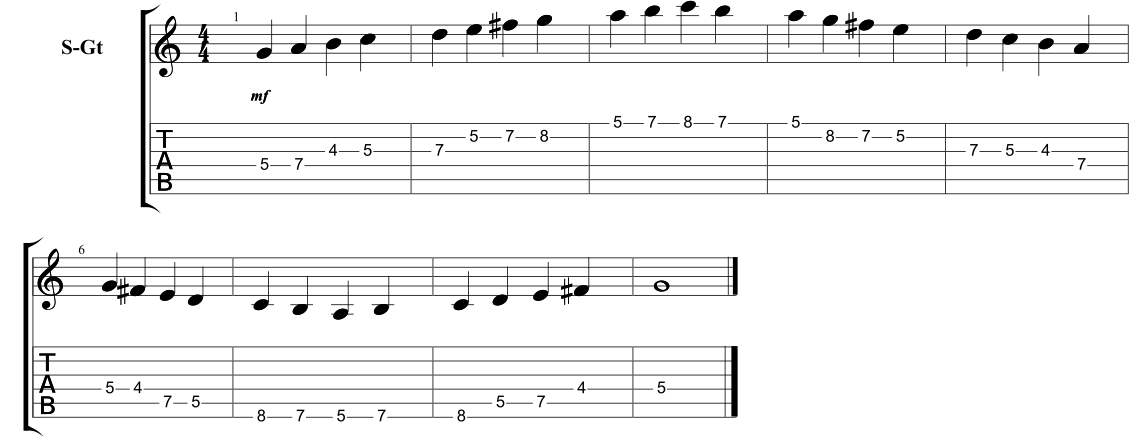 The 5 Major Scale CAGED Shapes - Positions - GUITARHABITS