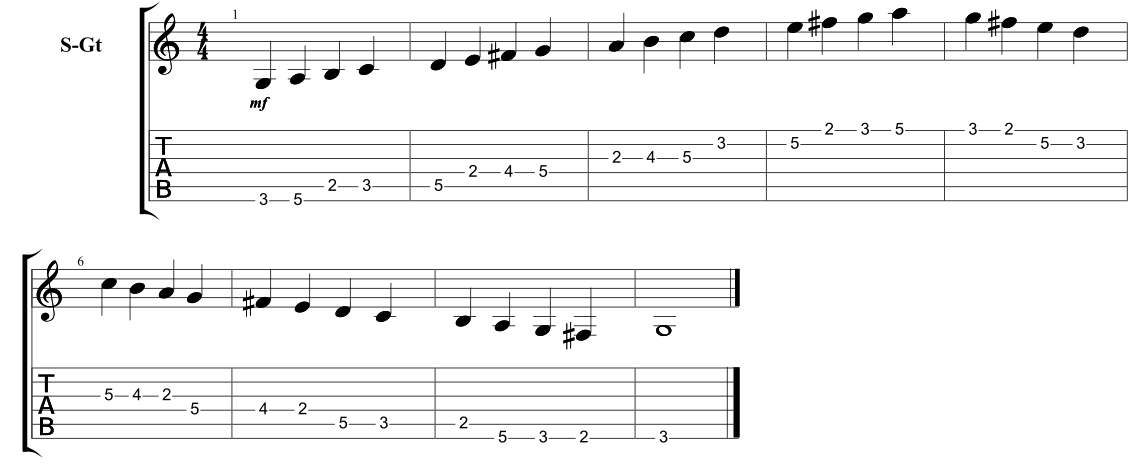 The 5 Major Scale Caged Shapes Positions Guitarhabits