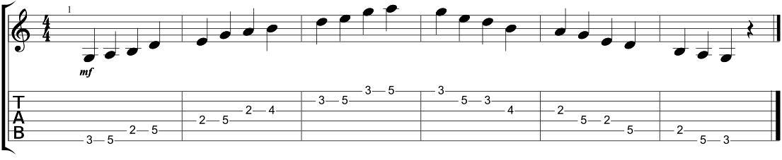 Guitar guitar major scales tabs : The 5 Major Pentatonic Scale Shapes - Positions - GUITARHABITS
