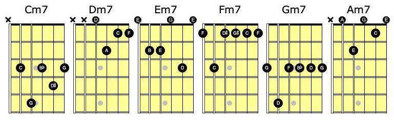 Minor 7 chord notes diagrams