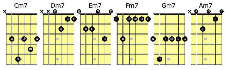 Minor 7 chord notes diagrams