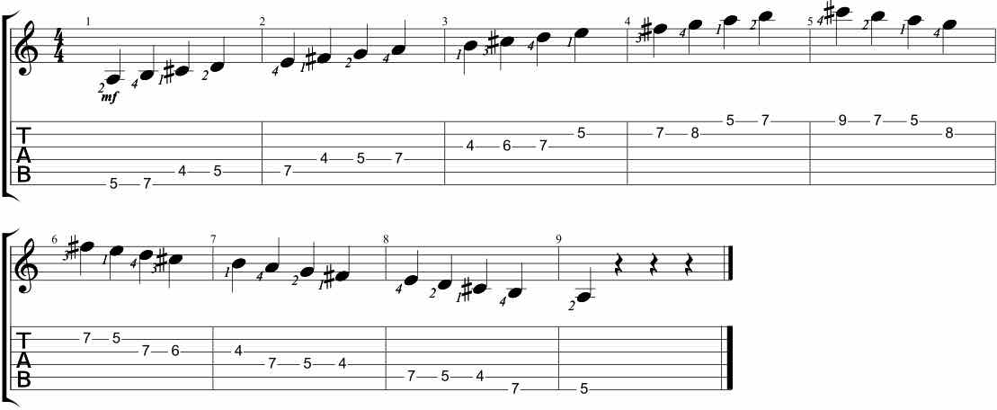 The Mighty Mixolydian Scale Over A Blues Guitarhabits