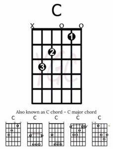 Your Guitar Chords