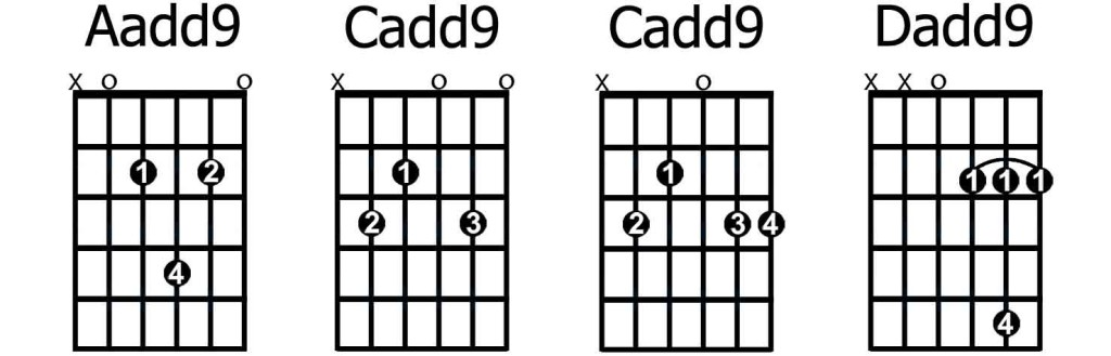 Guitar chords sweet