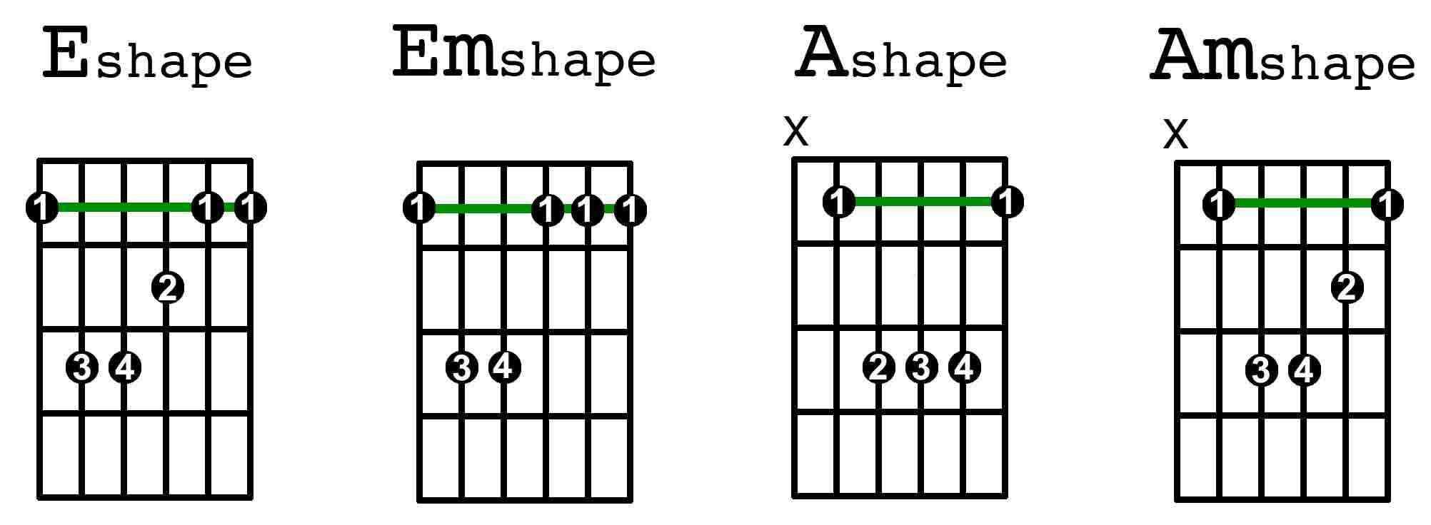 The Four Most Essential Barre Chords Guitarhabits How To Read Guitar Chord Diagrams