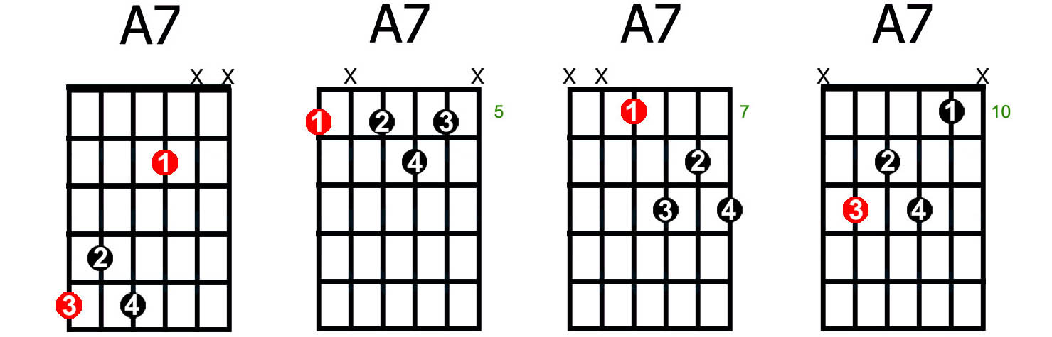 Guitar A7 Chord Diagram - Wiring Diagrams •