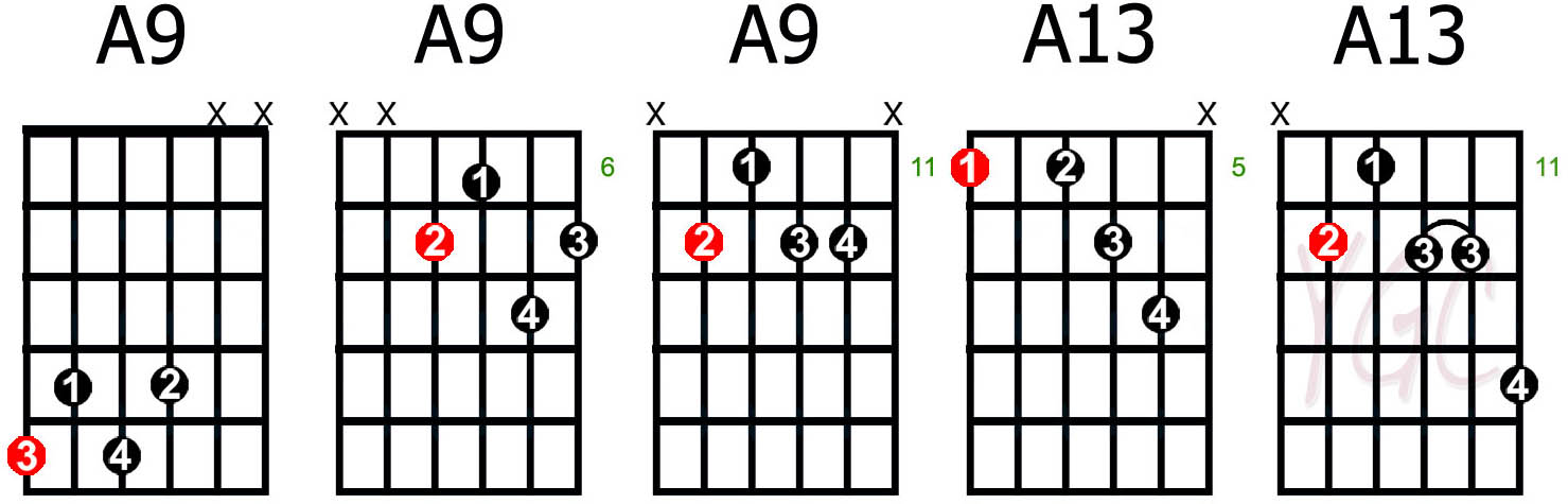 9 Blues Guitar Chords To Rock The House Guitarhabits