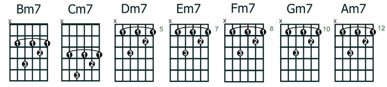 moveable minor 7 (min7) chords - root note 5th string