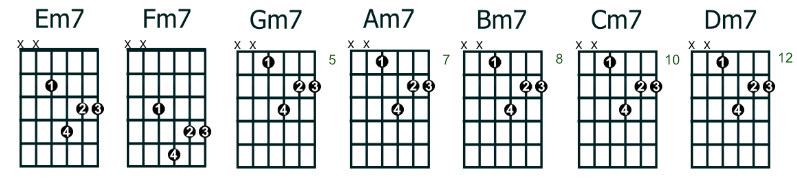 moveable minor 7 (min7) chords - root note 4th string