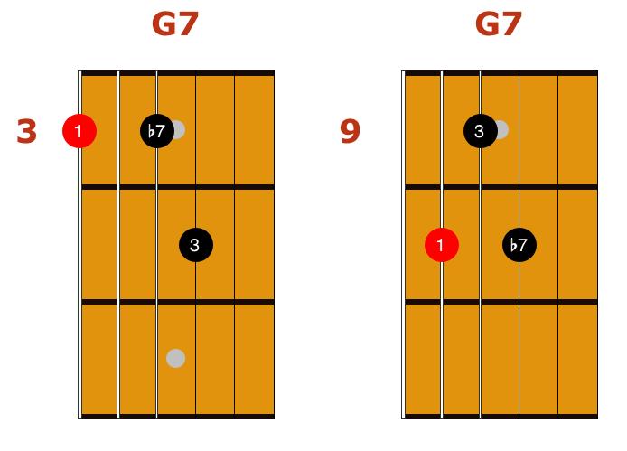 easy jazz chord 2