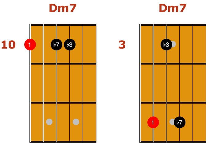 5 Easy Jazz Chord Exercises - GUITARHABITS
