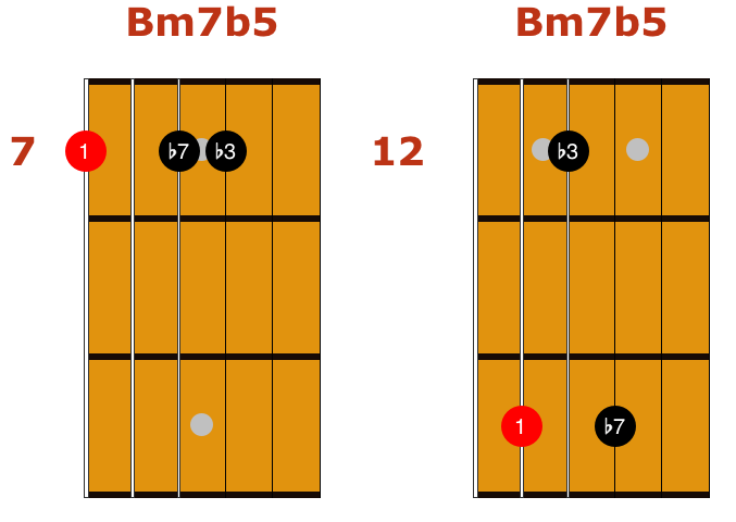 easy jazz chord 4