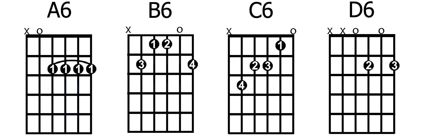 How To Play The Most Common Types Of 6th Chords Guitarhabits