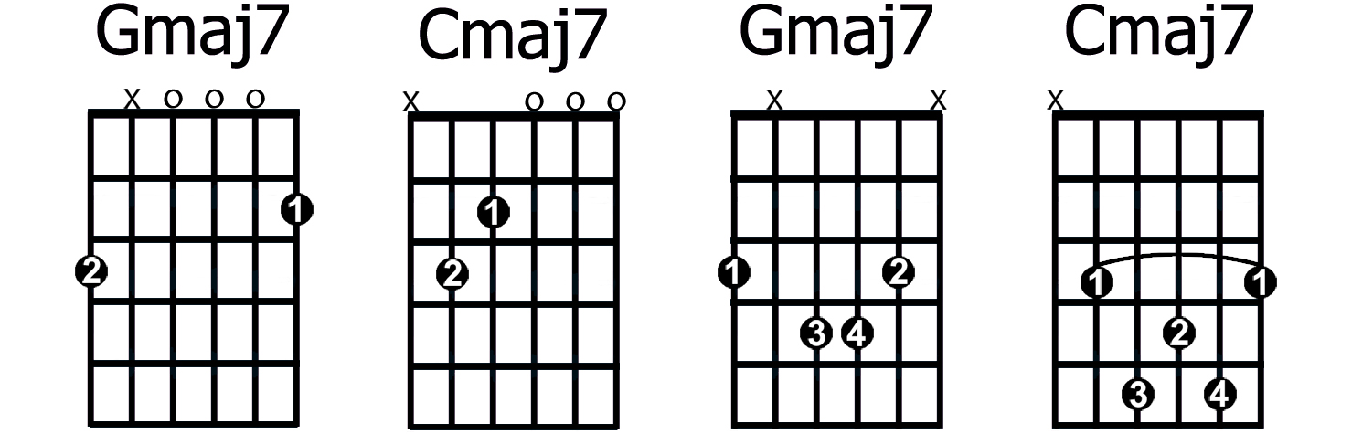 C major chord guitar finger position
