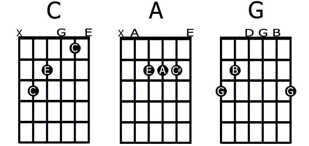 good sounding chords