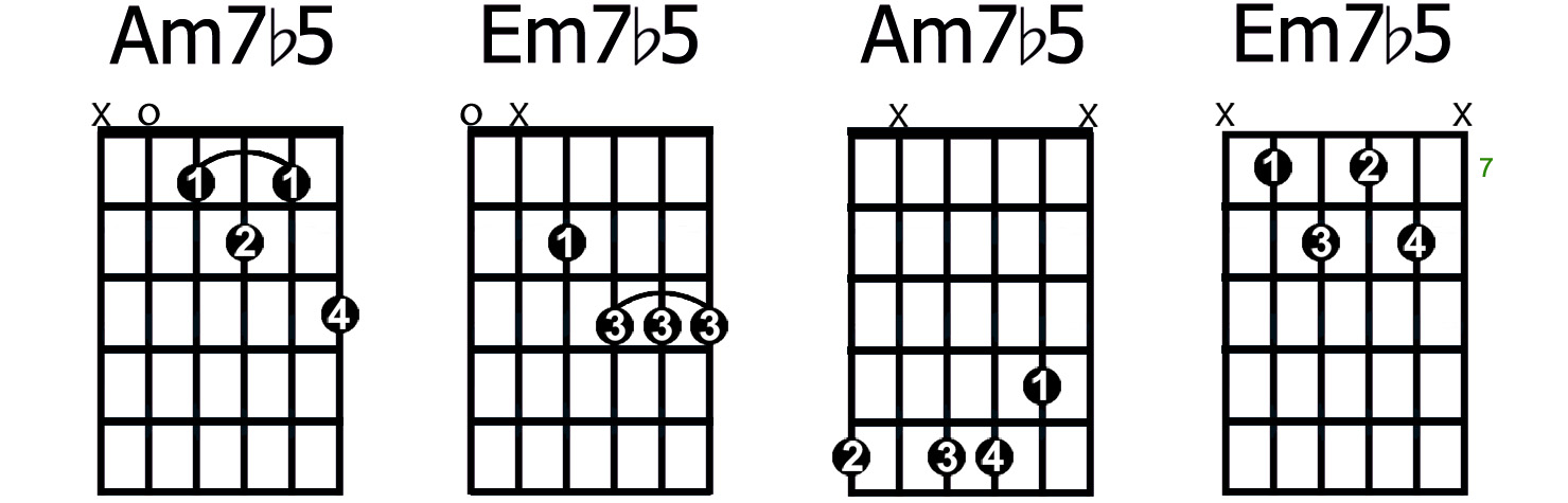 How to Play The Most Common Types of 7th Chords - GUITARHABITS