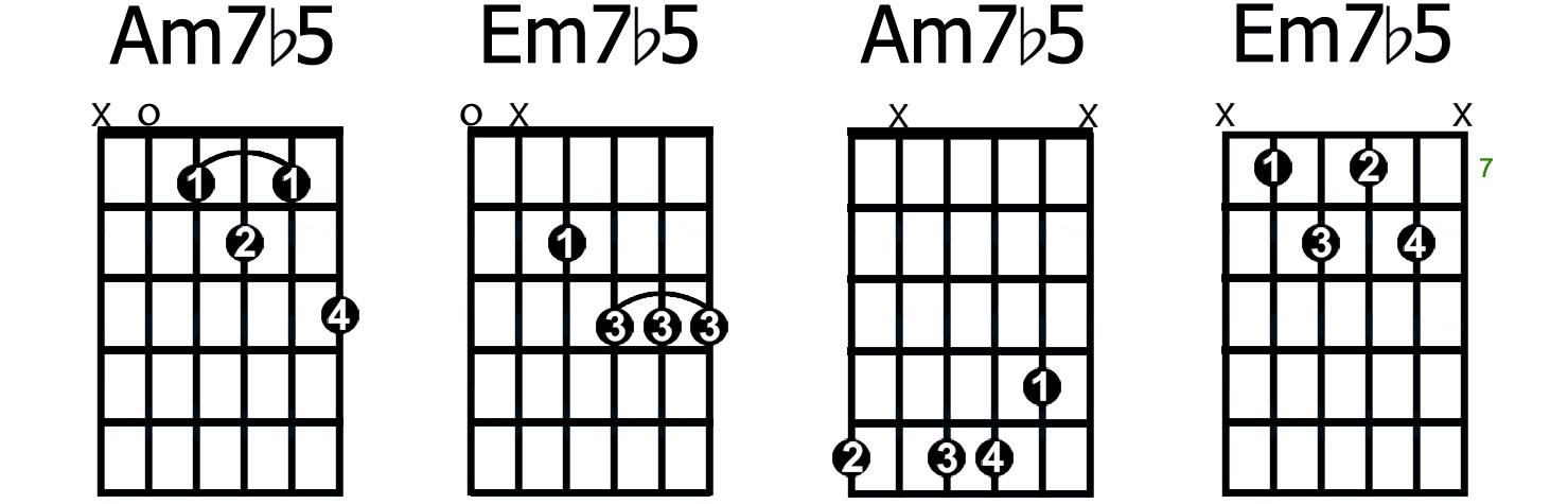 Ed Sheeran Chords  Interactive Chord Library For Guitar