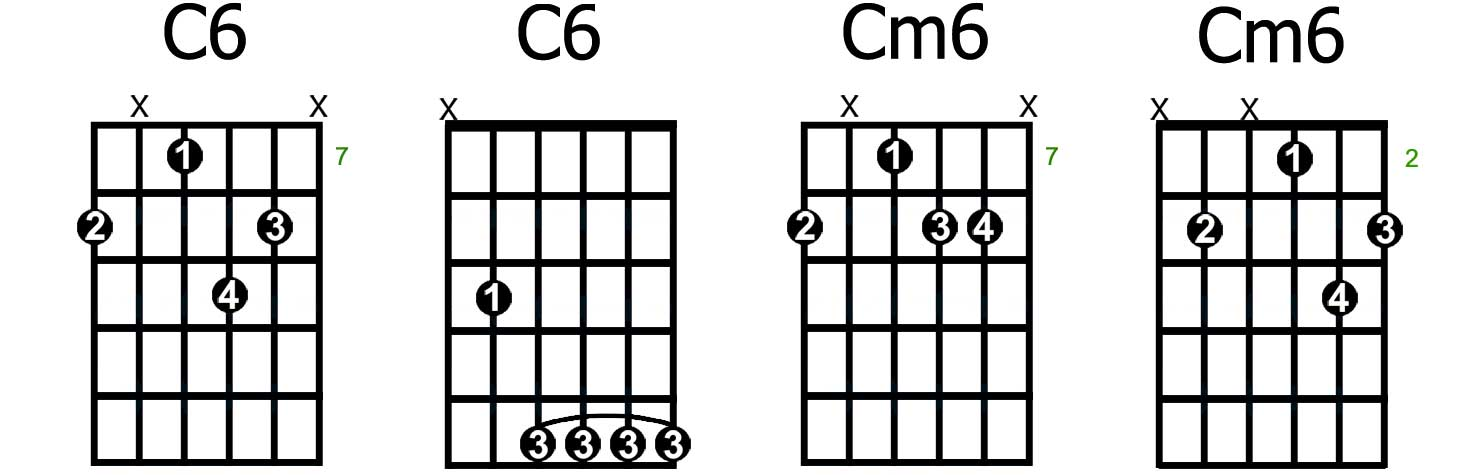 How to Play The Most Common Types of 6th Chords - GUITARHABITS