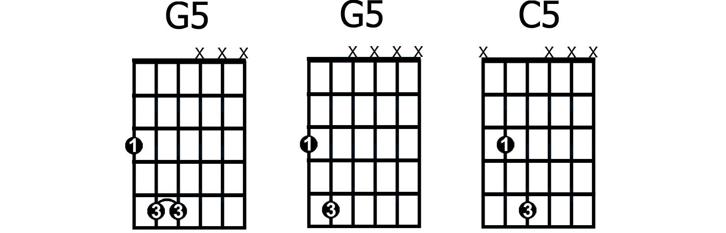 G5 Chord Gallery Chord Guitar Finger Position